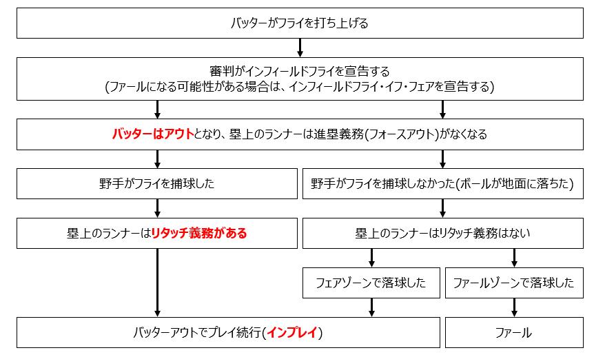 インフィールドフライ図解