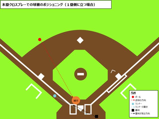 球審のクロスプレー時の立ち位置(1塁側)