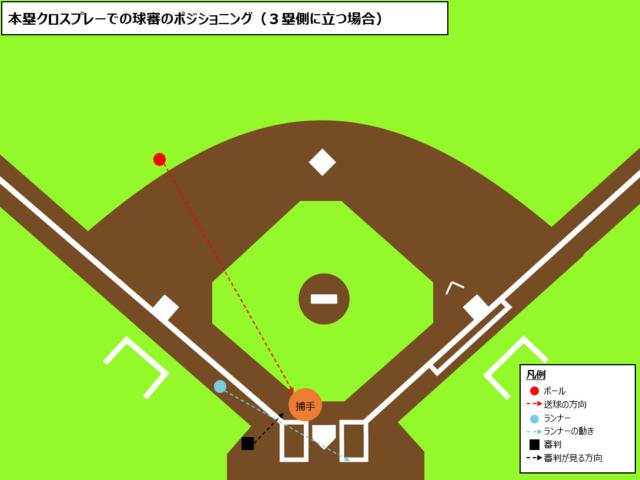 球審のクロスプレー時の立ち位置(3塁側)